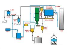 干法脱硫工艺
